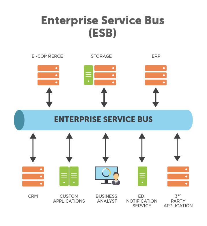 5-enterprise-service-bus